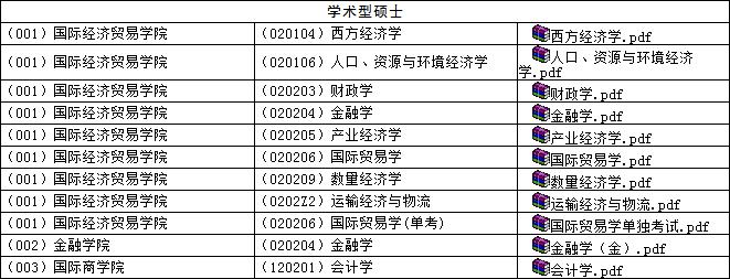 2016年对外经贸在职研究生一月联考(考研)拟录取结果
